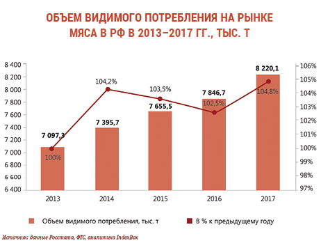 Meat Consumption in Russian Federation and Market Trends